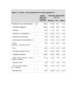 Figure 2 - France : de la production à la valeur ajoutée (1) Valeur