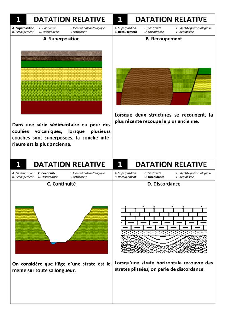 Lidée est en effet de poursuivre la calibration de haute résolution du radiocarbone indépendamment des mesures couplées avec le déséquilibre des séries de.