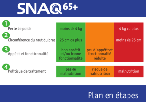 Plan en étapes - Fight Malnutrition