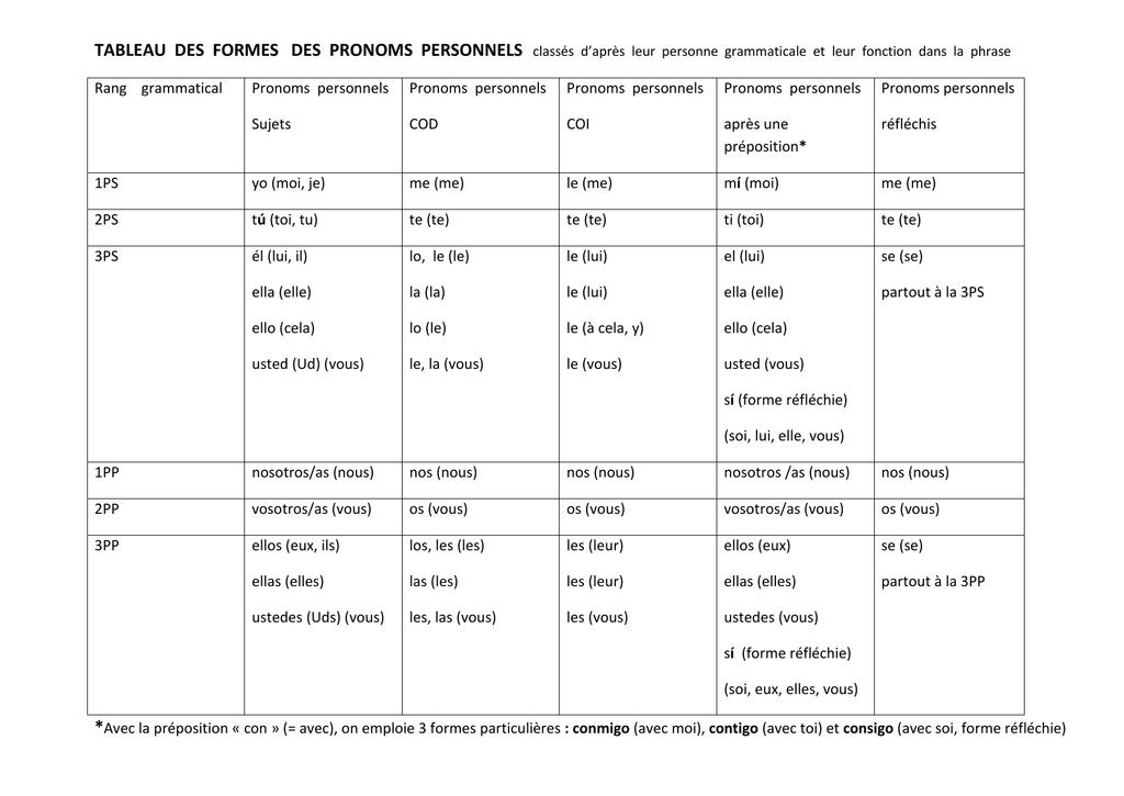 Corrections Pronoms Personnels Les Bases A Partir De La