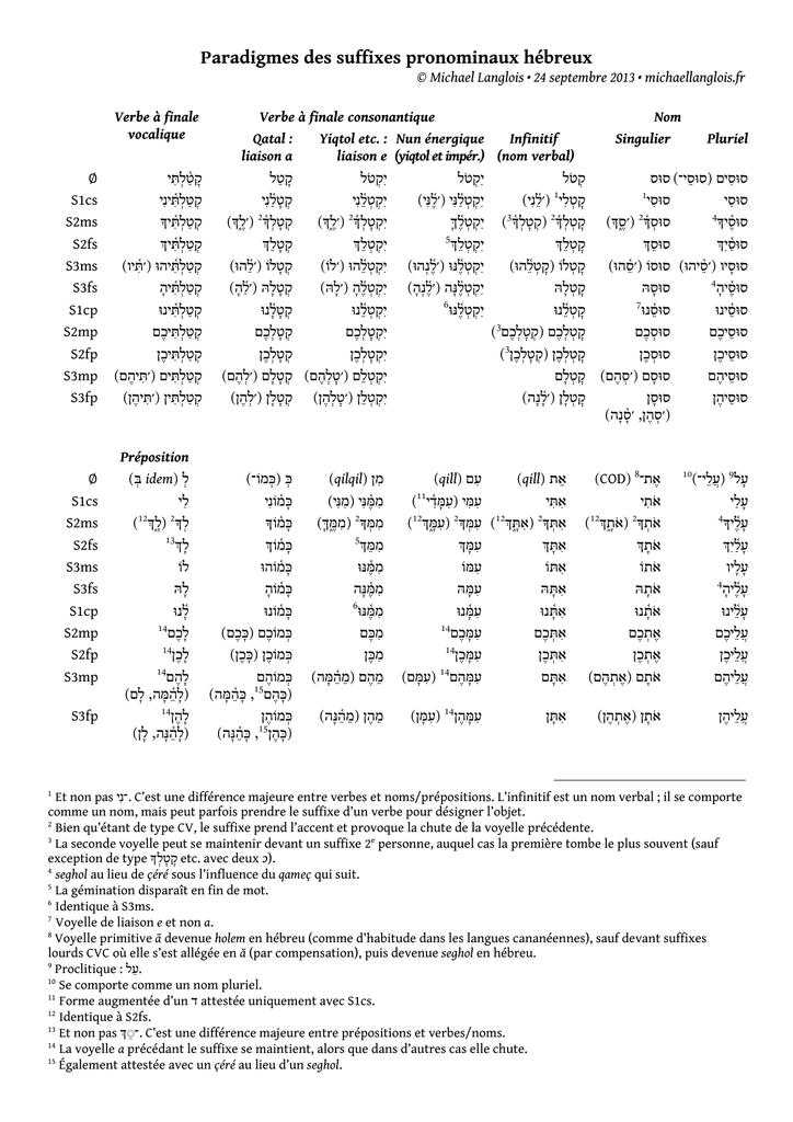 Paradigmes Des Suffixes Pronominaux Hebreux