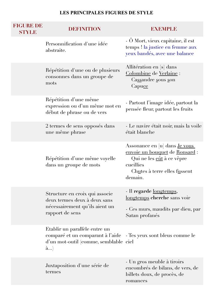 LES PRINCIPALES FIGURES DE STYLE FIGURE DE STYLE