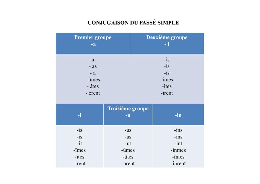 Passe Simple Indicatif Lecture Seule Mode De Compatibilite