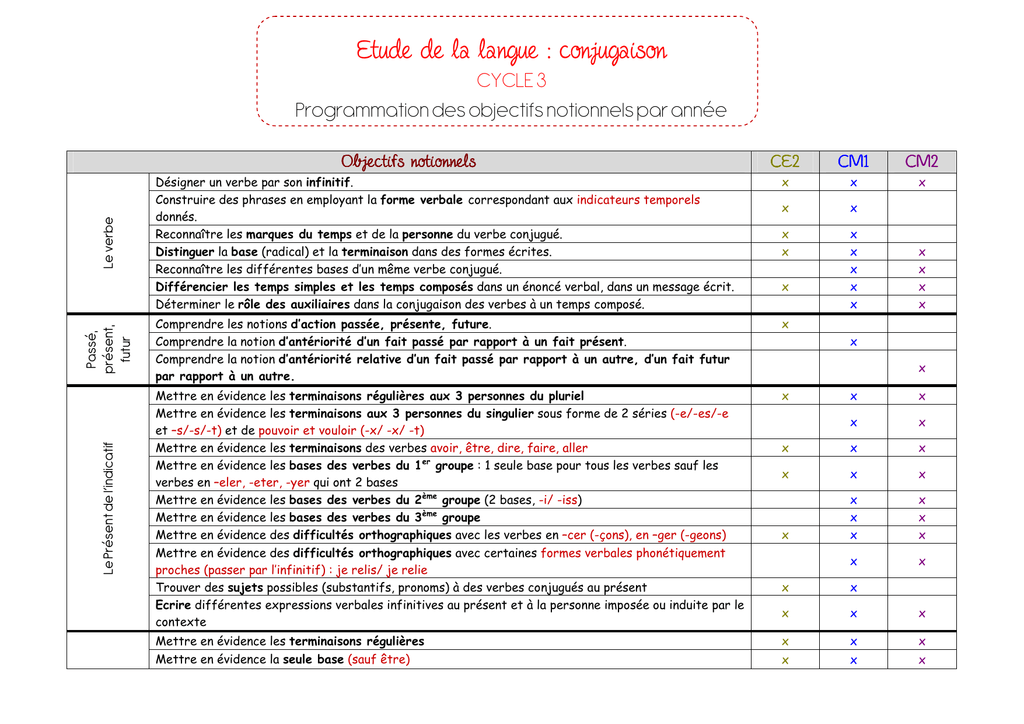 Etude De La Langue Conjugaison