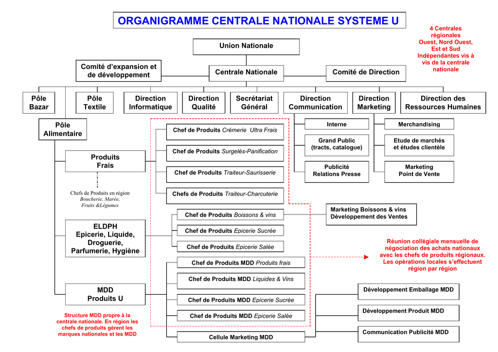 Organigramme Centrale Nationale Systeme U