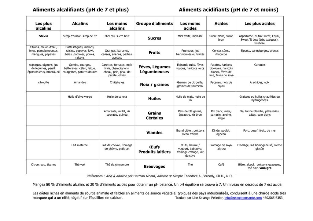 Tableau aliments acides et alkalins