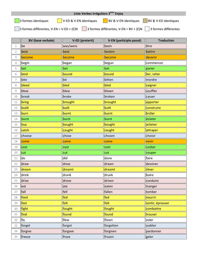 Liste Verbes Irreguliers 3eme Enjoy Bv Base Verbale V