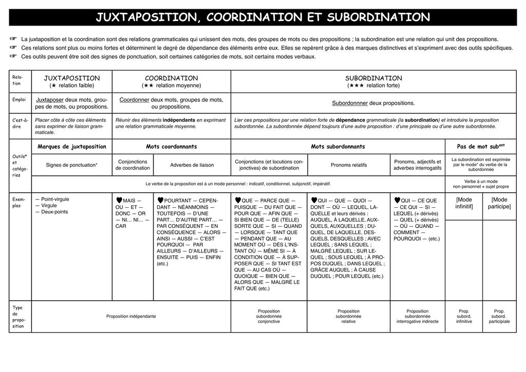 Juxtaposition Coordination Et Subordination