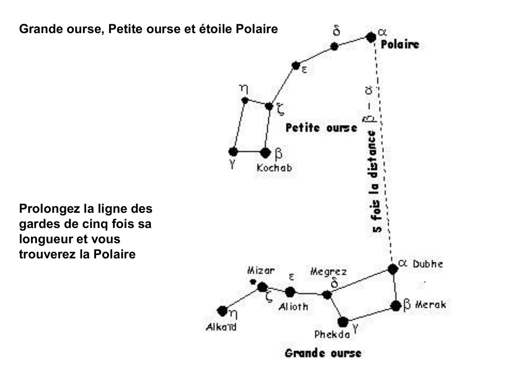 Comment Trouvé Les Principales Constellations