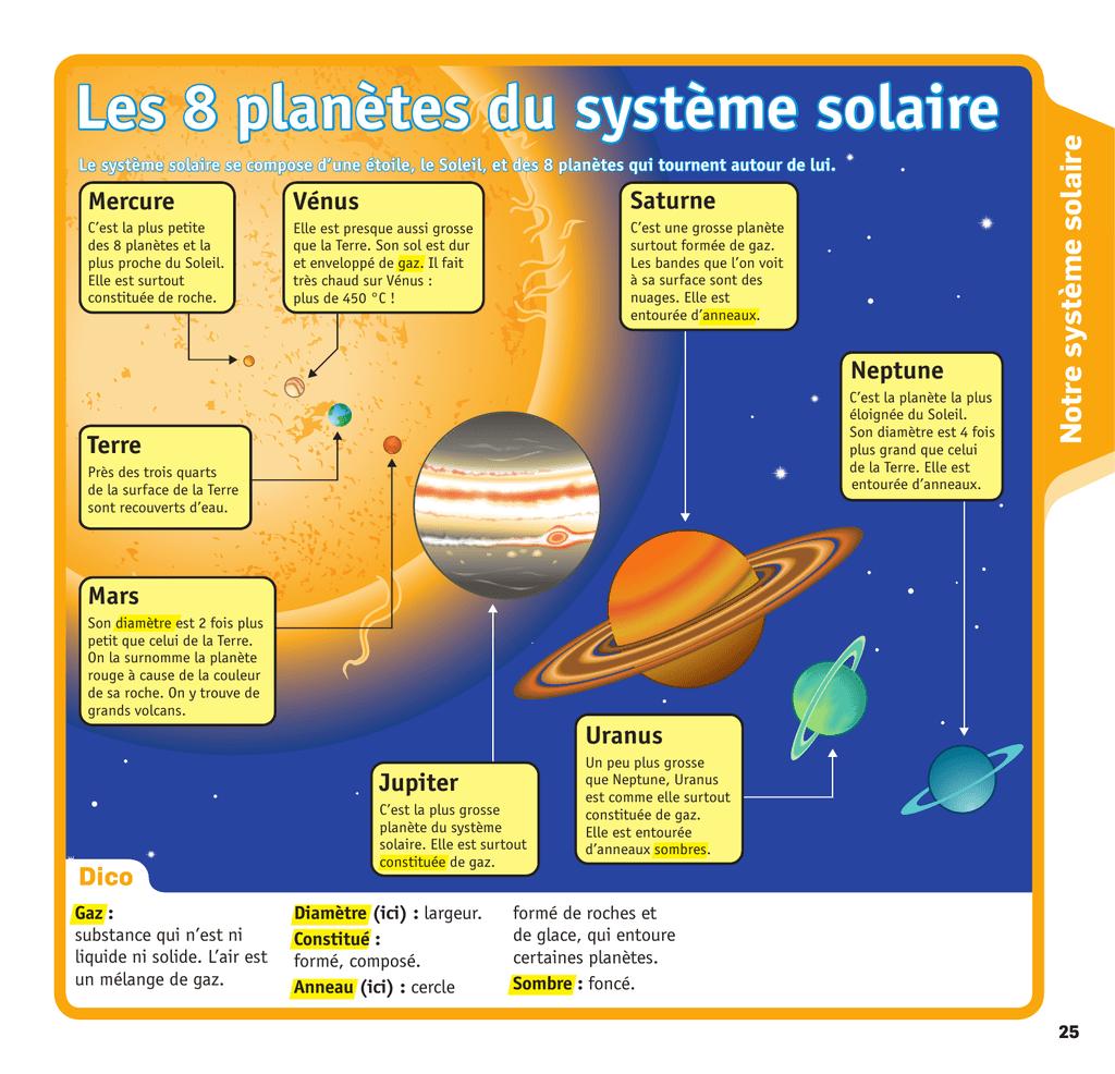 Gut bekannt Les 8 planètes du système solaire YS98