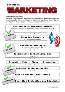 Schéma du marketing MAP