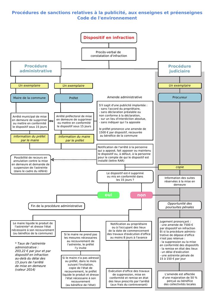 Procedures De Sanctions Relatives A La Publicite Aux Enseignes Et
