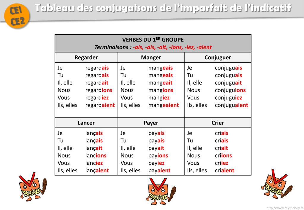 Tableaux De Conjugaison Ce1 Ce2