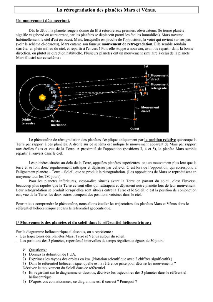 La Rétrogradation Des Planètes Mars Et Vénus