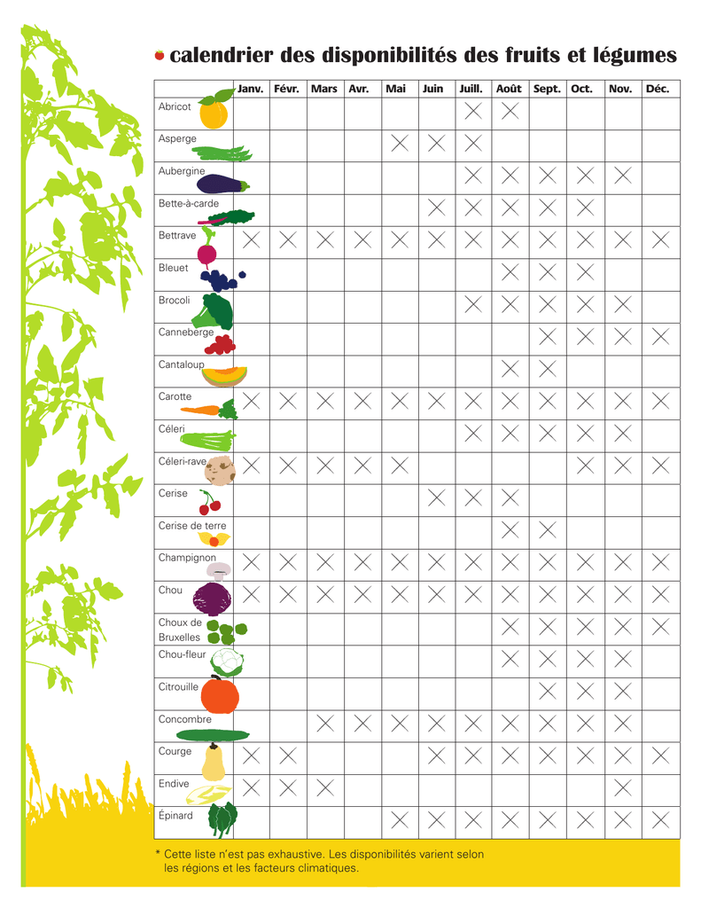 Calendrier Des Legumes.Calendrier Des Disponibilites Des Fruits Et Legumes Du Quebec
