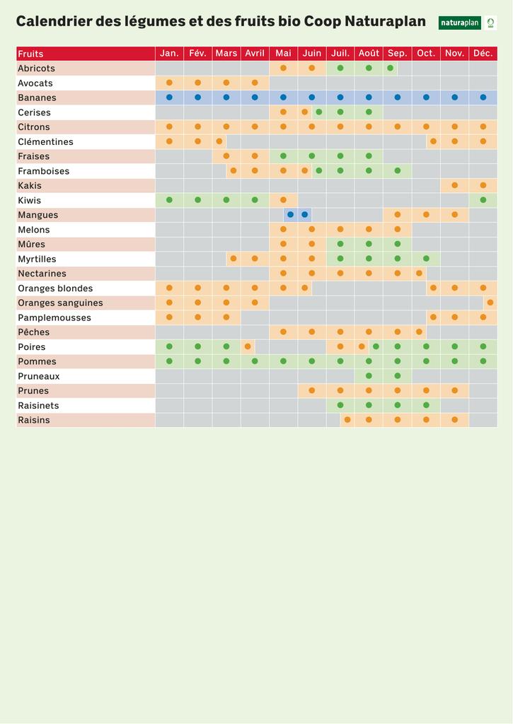 Calendrier Des Legumes.Calendrier Des Legumes Et Des Fruits Bio Coop Naturaplan