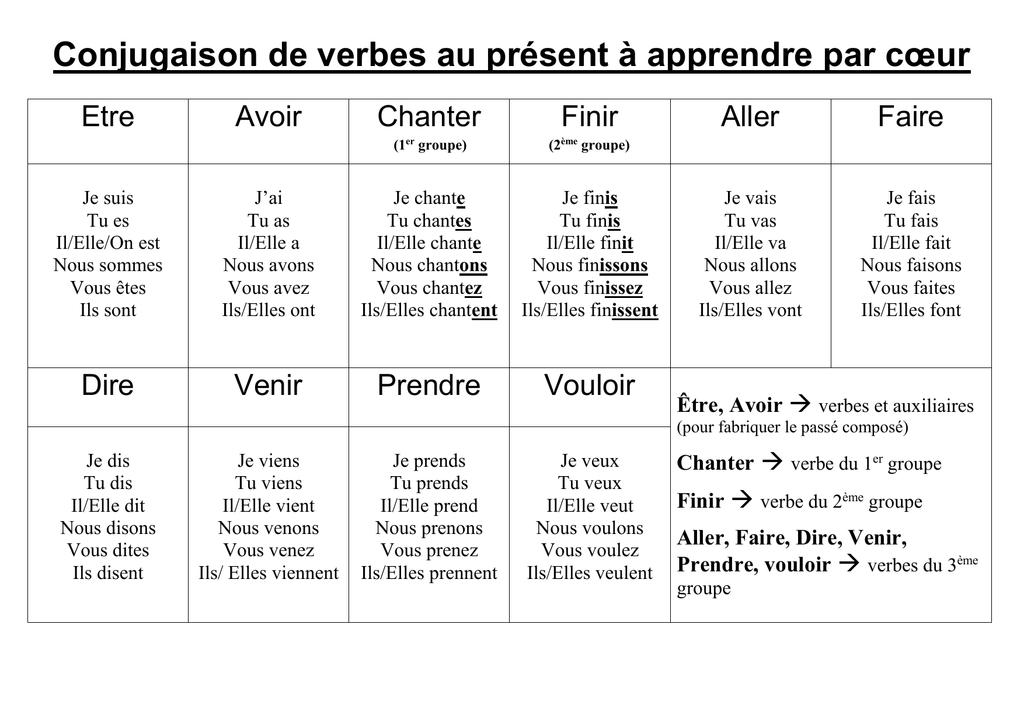 Conjugaison De Verbes Au Present A Apprendre Par Cœur Etre Avoir