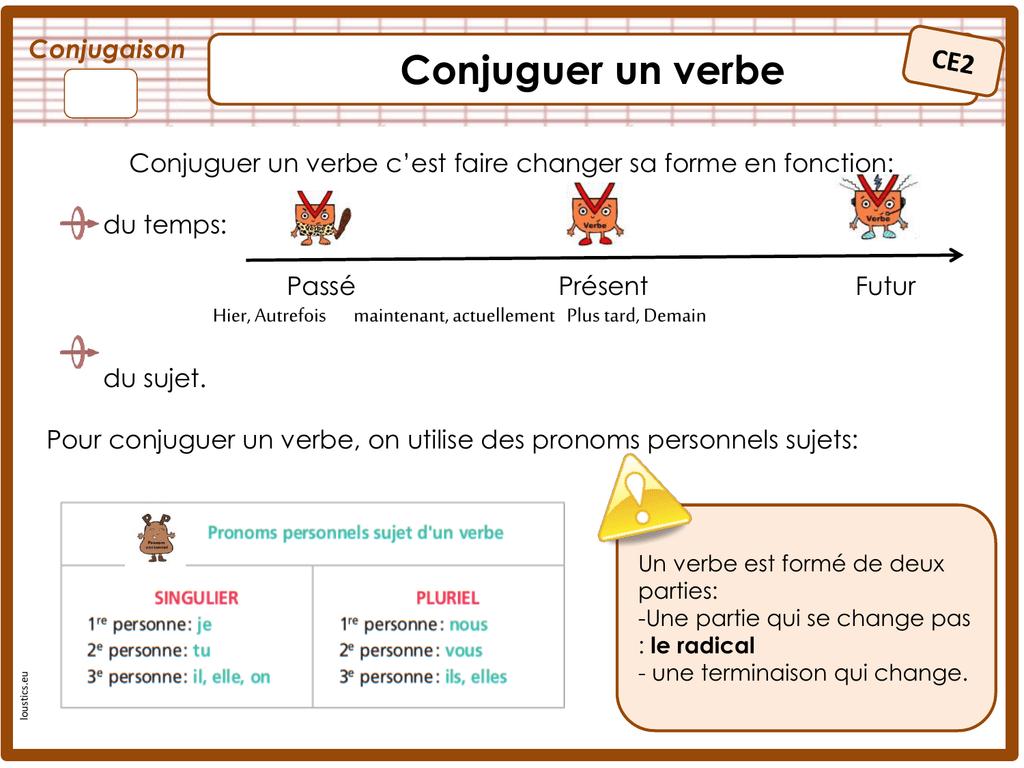 Conjuguer Un Verbe Conjugaison Ce2