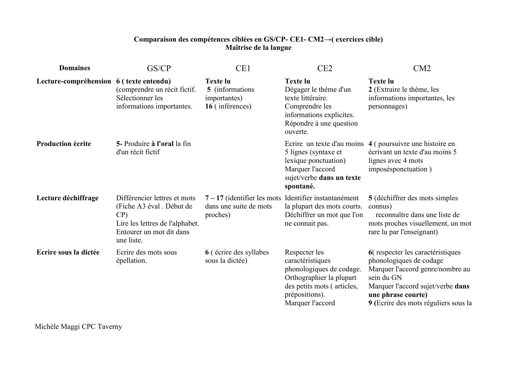 Comparaison Des Competences Ciblees En Gs Cp Ce1