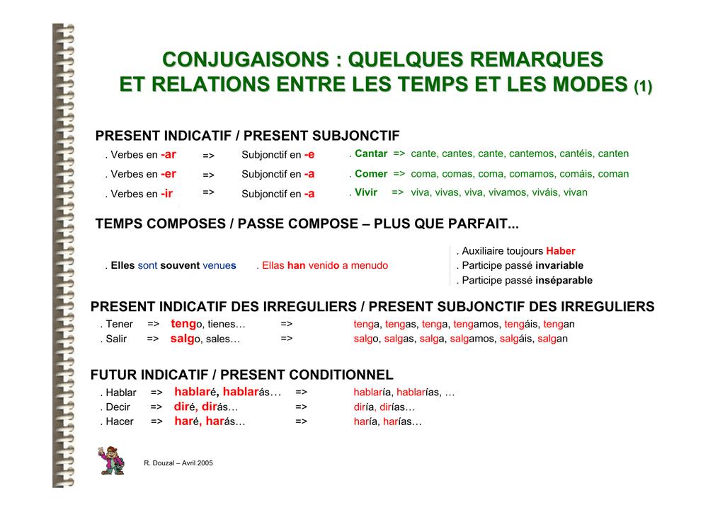 Conjugaisons Quelques Remarques Et Relations Entre Les Temps Et