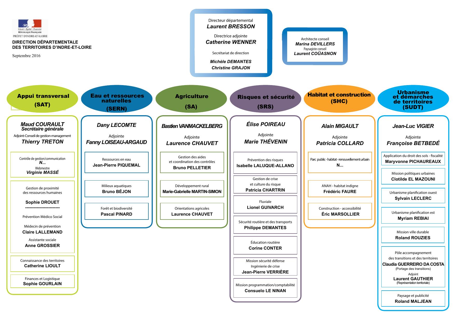 Paysagiste Indre Et Loire direction - les services de l`État en indre-et