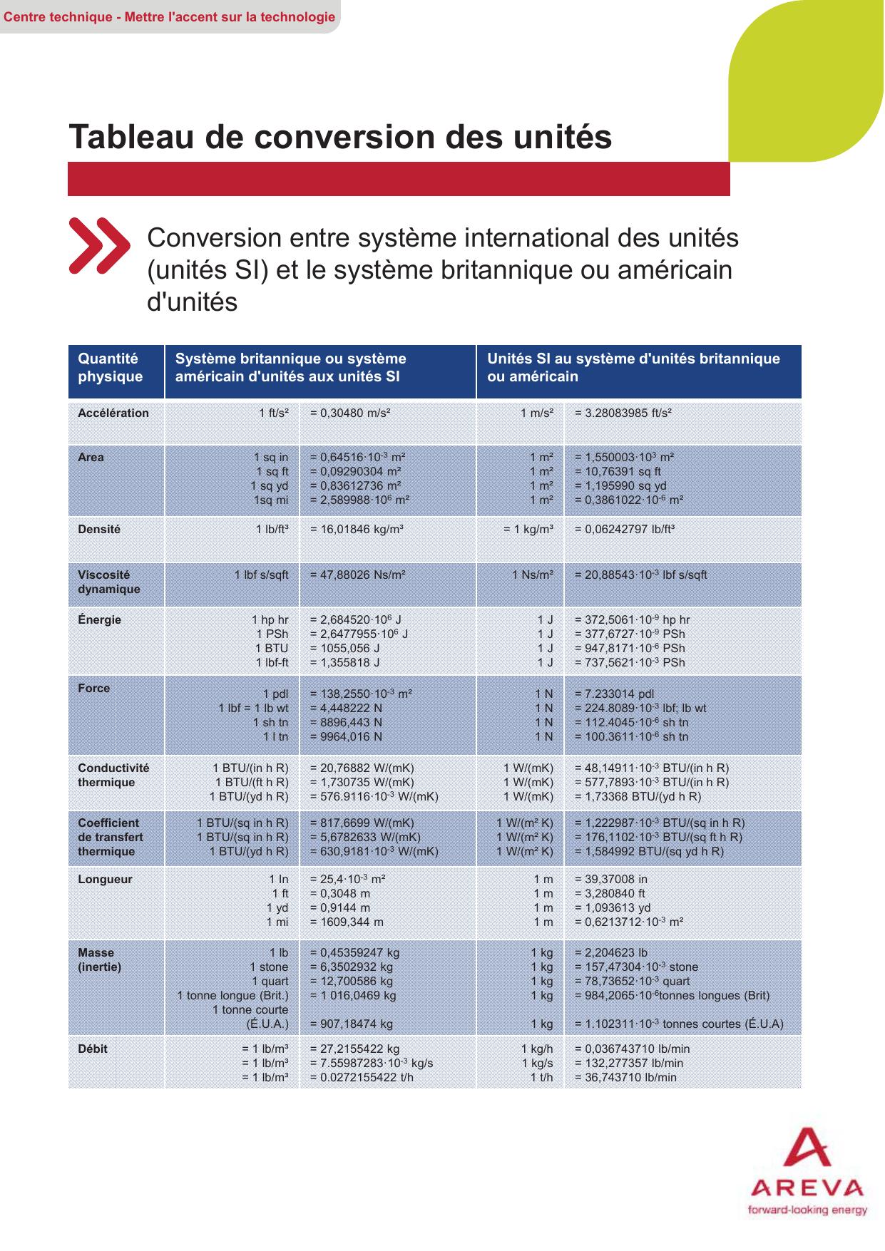 Tableau De Conversion Des Unites
