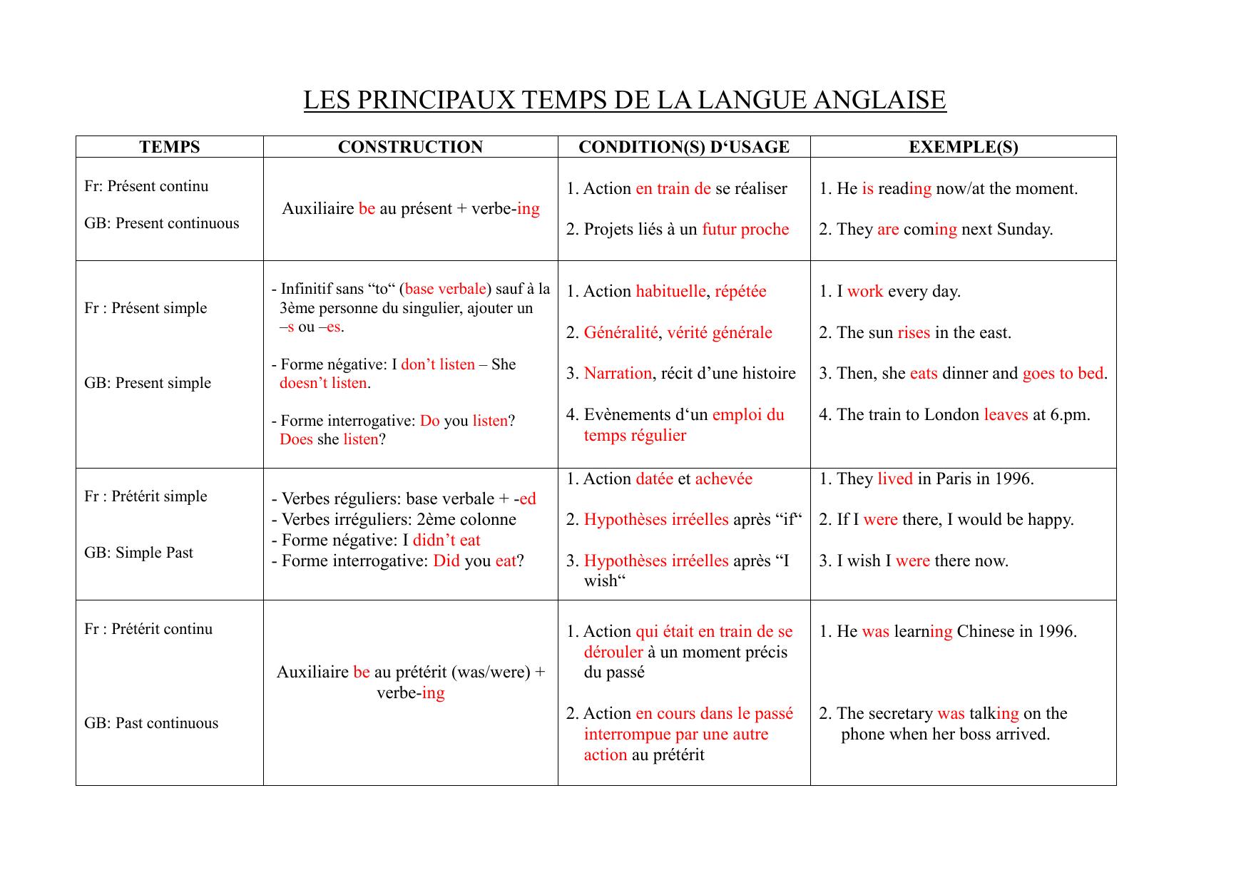 Les Principaux Temps De La Langue Anglaise Fichier