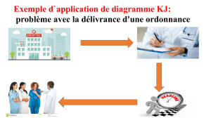 Exemple d`application de diagramme KJ