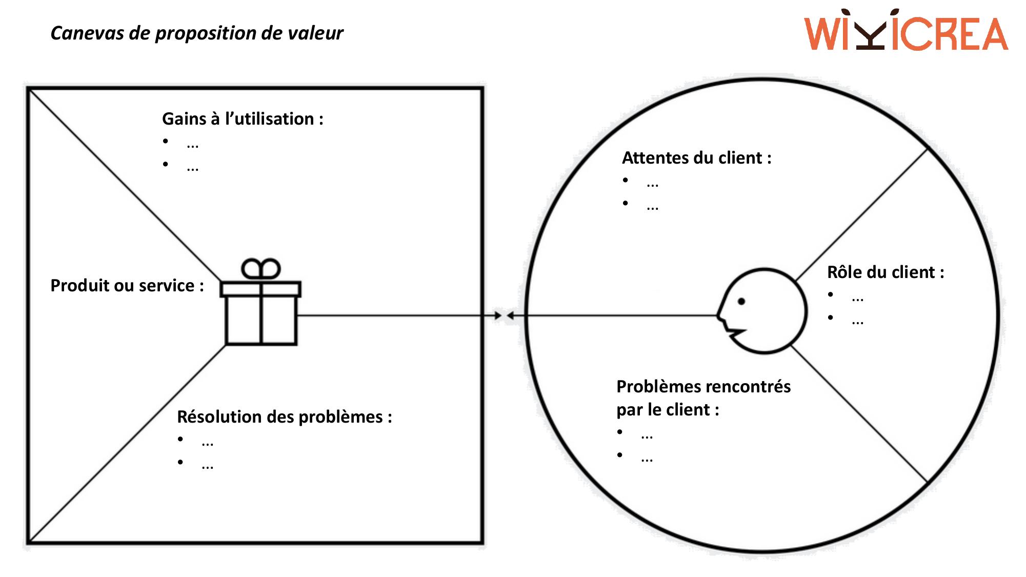 Modele Trame Vierge Canevas Proposition De Valeur